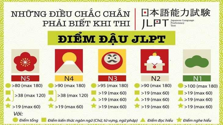 Huongminh_diem_chuan_de_dat_ky_thi_JLPT