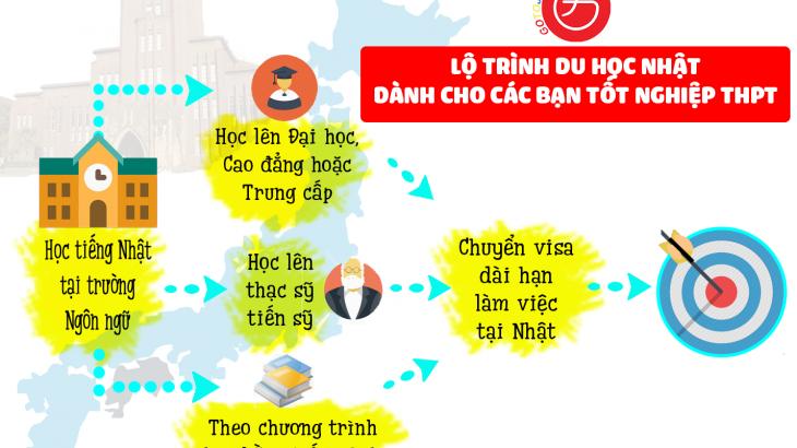 last 1_lo trinh du hoc tai nhat
